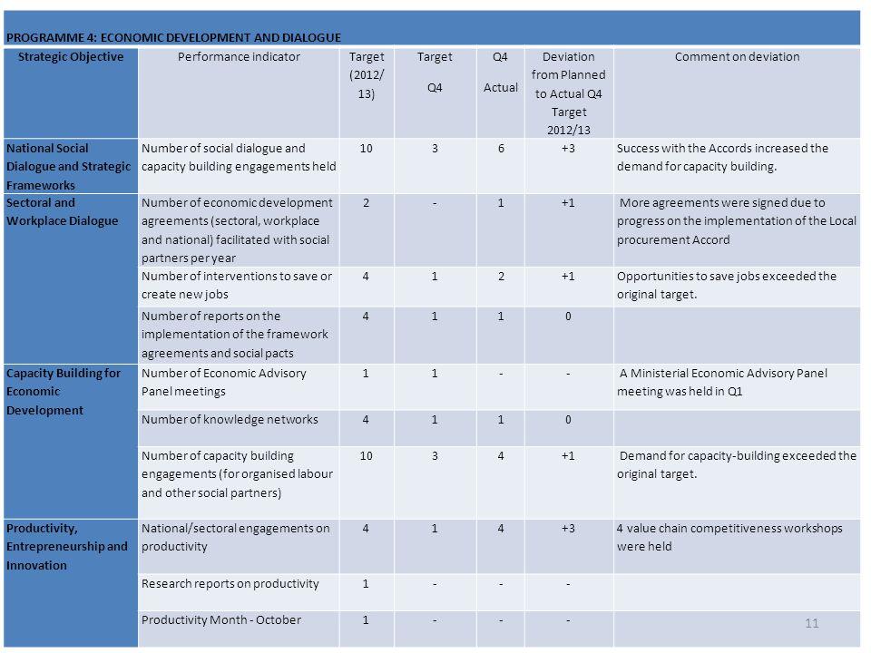 PROGRAMME 4: ECONOMIC DEVELOPMENT AND DIALOGUE Strategic Objective
