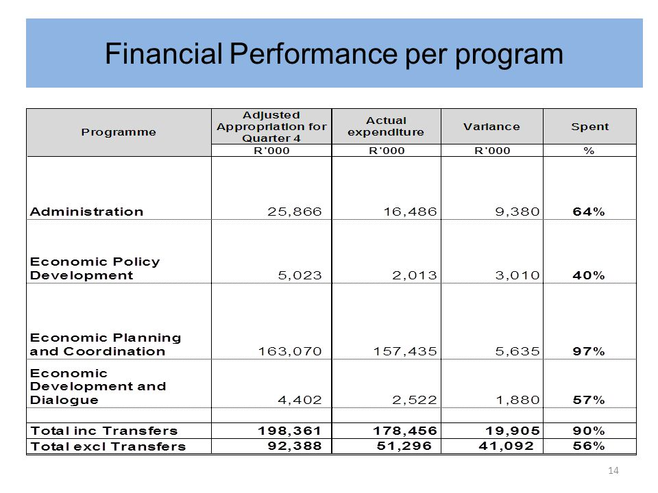 Financial Performance per programme