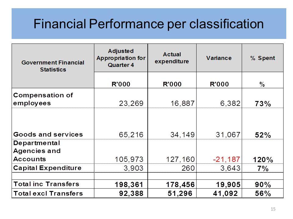 Financial Performance per classification