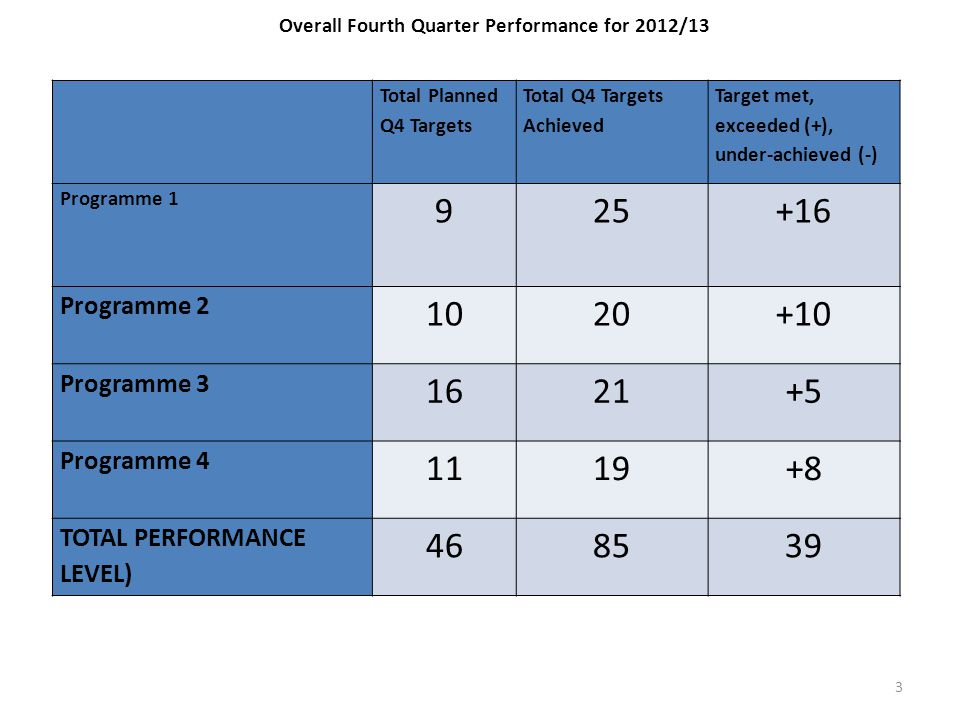 Overall Fourth Quarter Performance for 2012/13