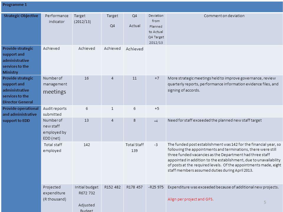 +4 Programme 1 Strategic Objective Performance indicator