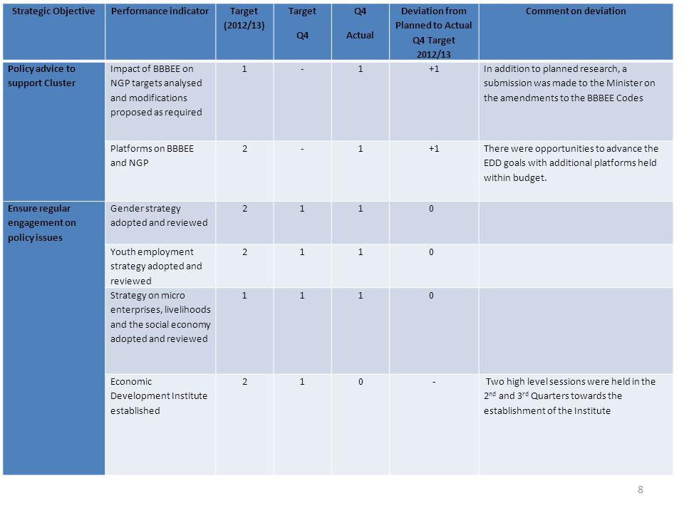 Performance indicator Target (2012/13) Target Q4 Actual