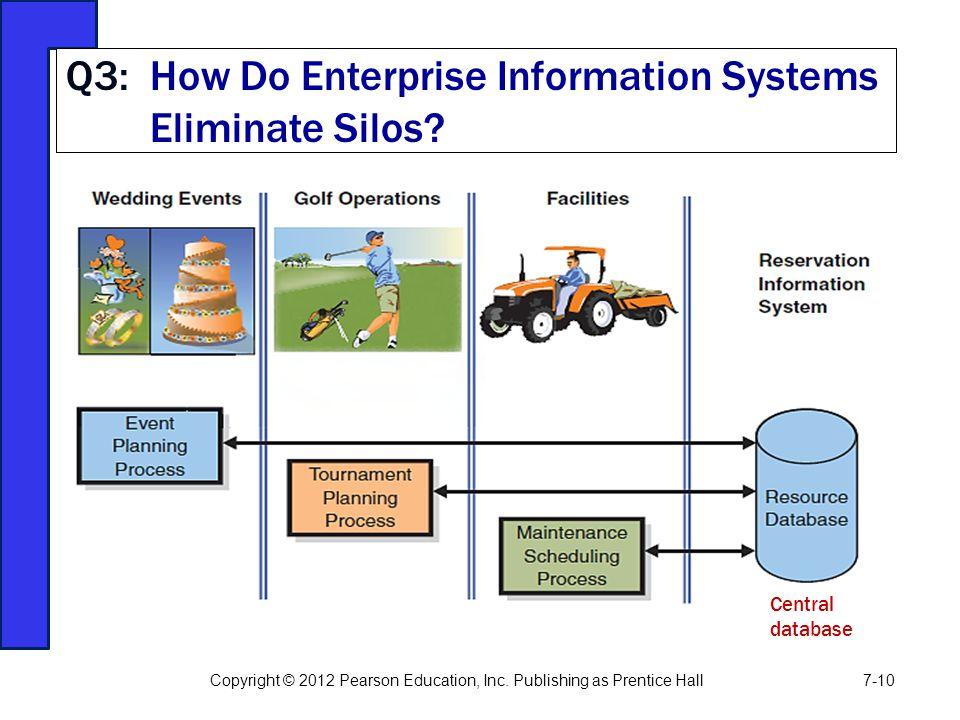 Q3: How Do Enterprise Information Systems Eliminate Silos