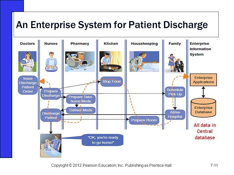 An Enterprise System for Patient Discharge