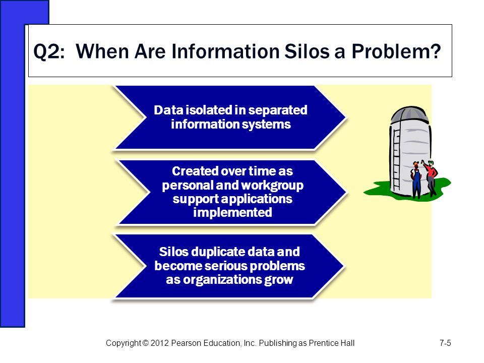 Q2: When Are Information Silos a Problem