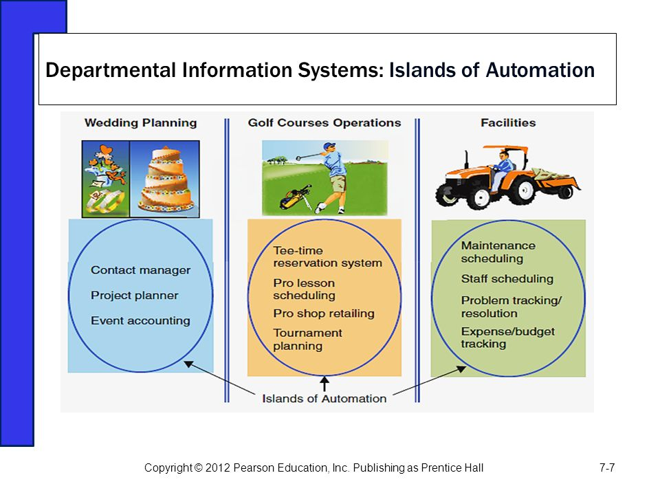 Departmental Information Systems: Islands of Automation