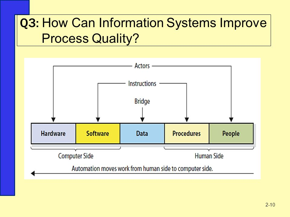 Q3: How Can Information Systems Improve Process Quality