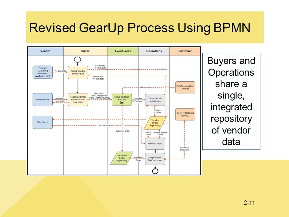 Revised GearUp Process Using BPMN