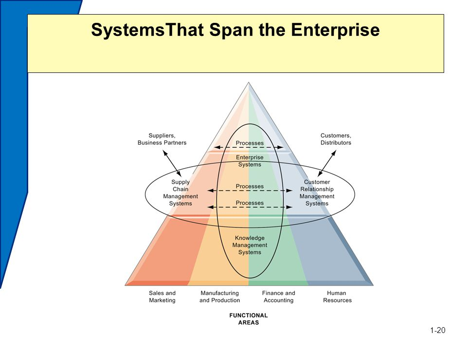 SystemsThat Span the Enterprise