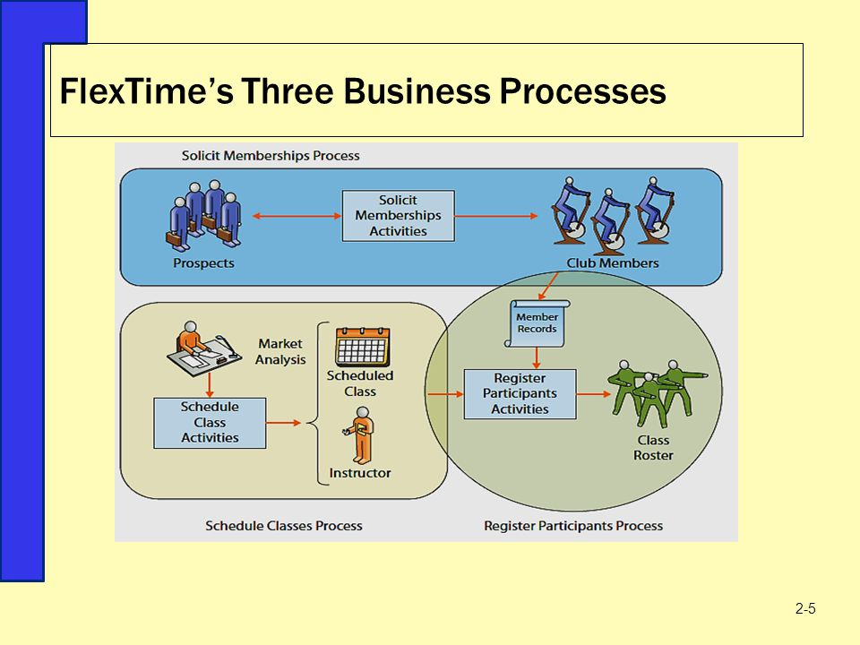 FlexTime's Three Business Processes