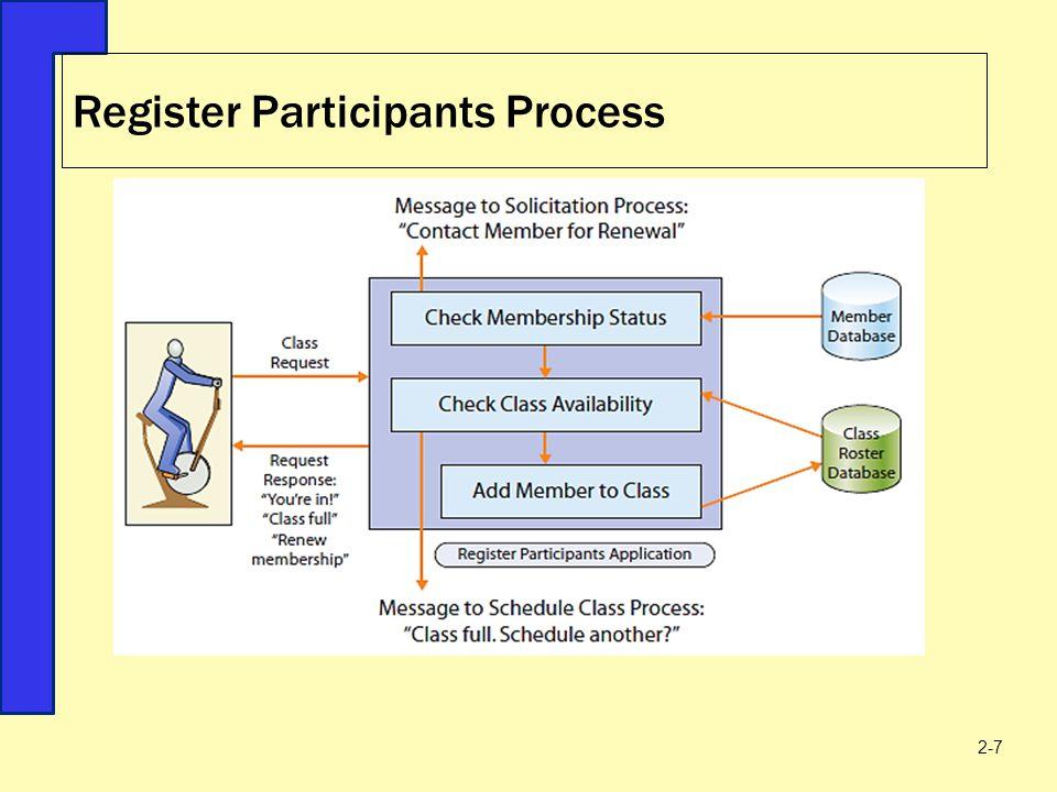 Register Participants Process