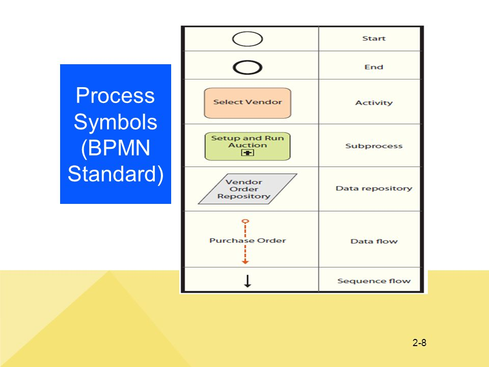 Process Symbols (BPMN Standard)