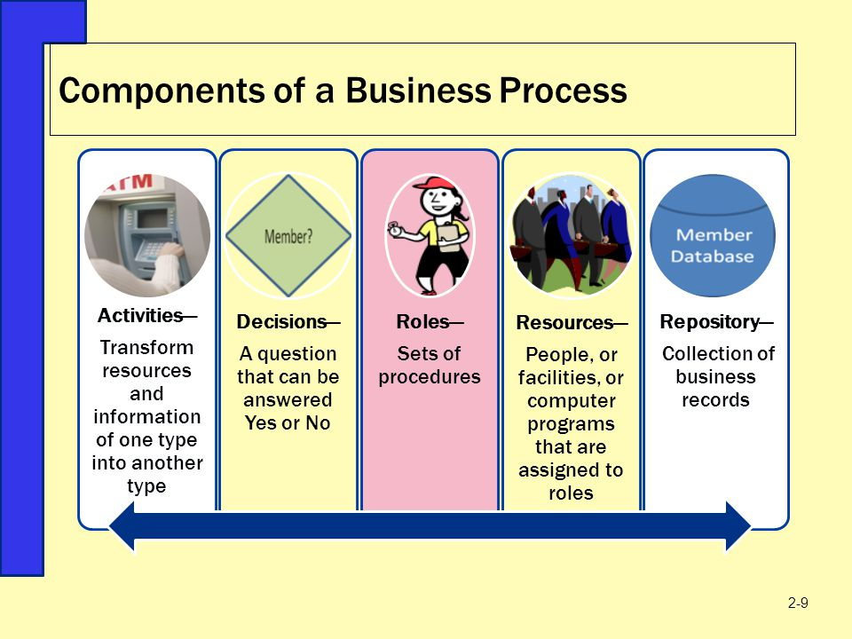 Components of a Business Process