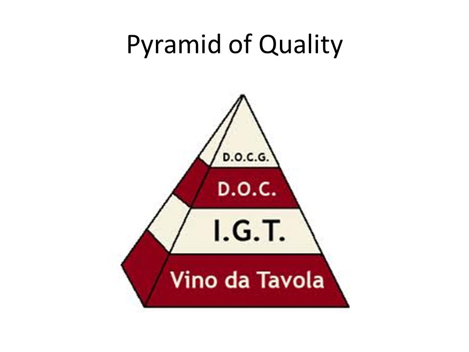 Pyramid of Quality