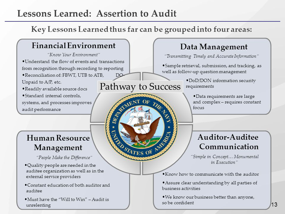 Lessons Learned: Assertion to Audit