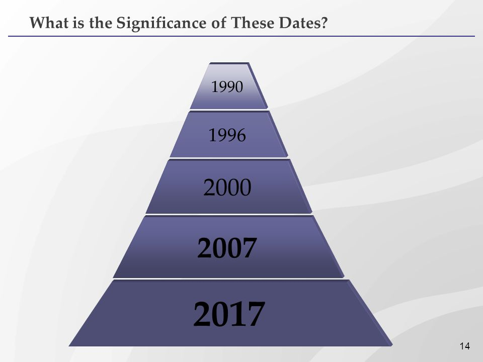 What is the Significance of These Dates