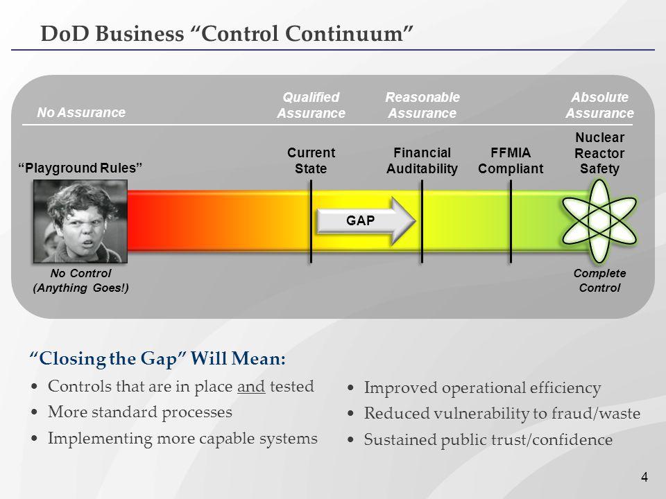 Financial Auditability Nuclear Reactor Safety