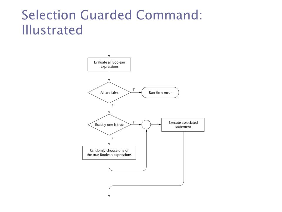 Selection Guarded Command: Illustrated