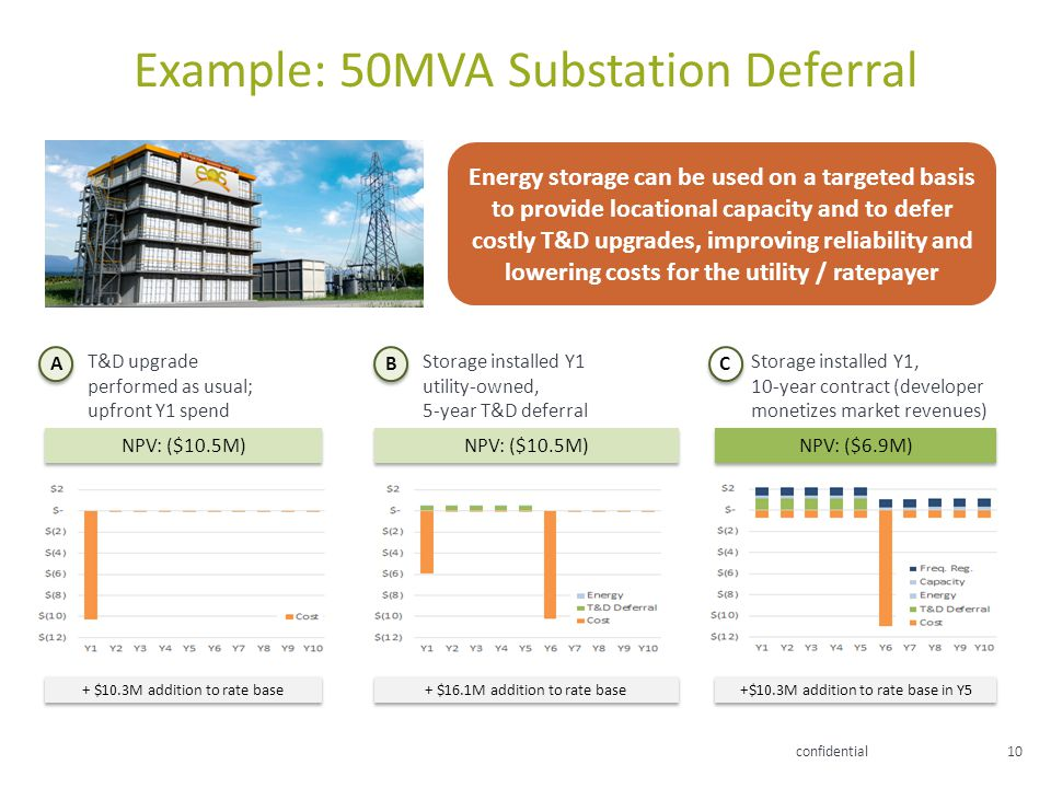 Example: 50MVA Substation Deferral