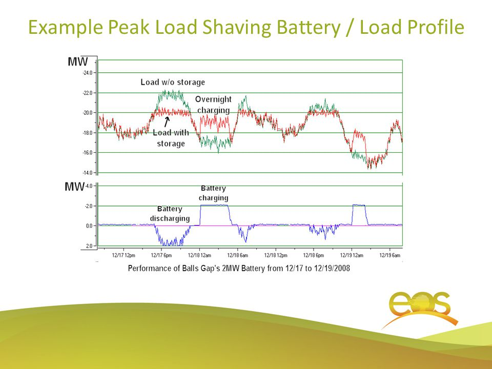 Example Peak Load Shaving Battery / Load Profile