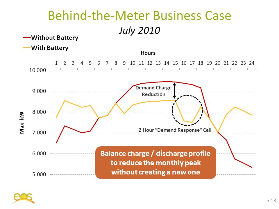 Behind-the-Meter Business Case July 2010