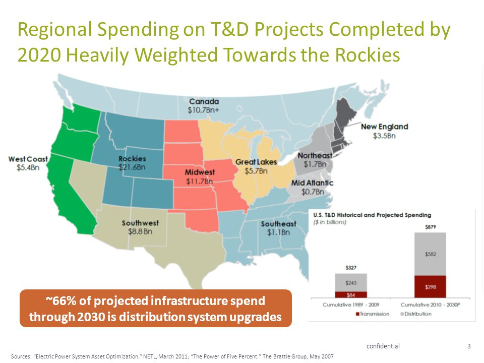 Regional Spending on T&D Projects Completed by 2020 Heavily Weighted Towards the Rockies