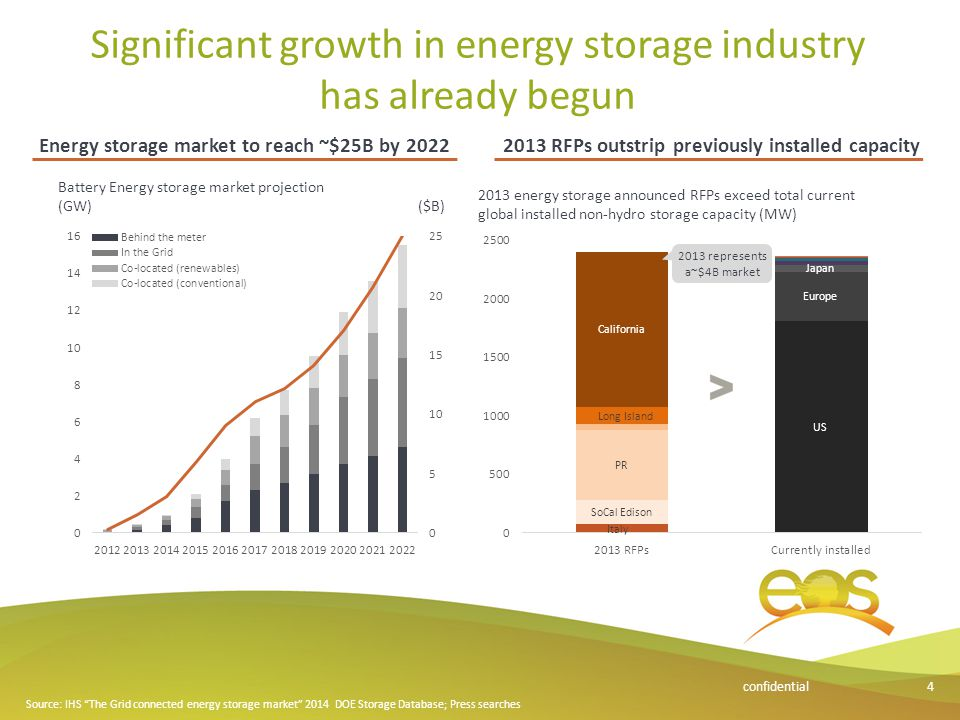 Significant growth in energy storage industry has already begun