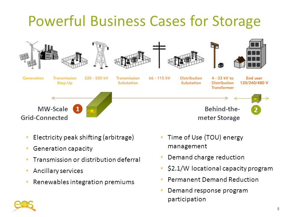 Powerful Business Cases for Storage