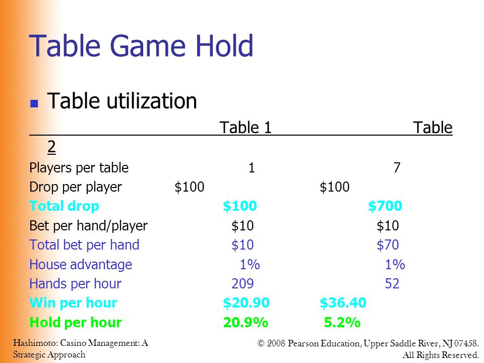 Table Game Hold Table utilization Table 1 Table 2