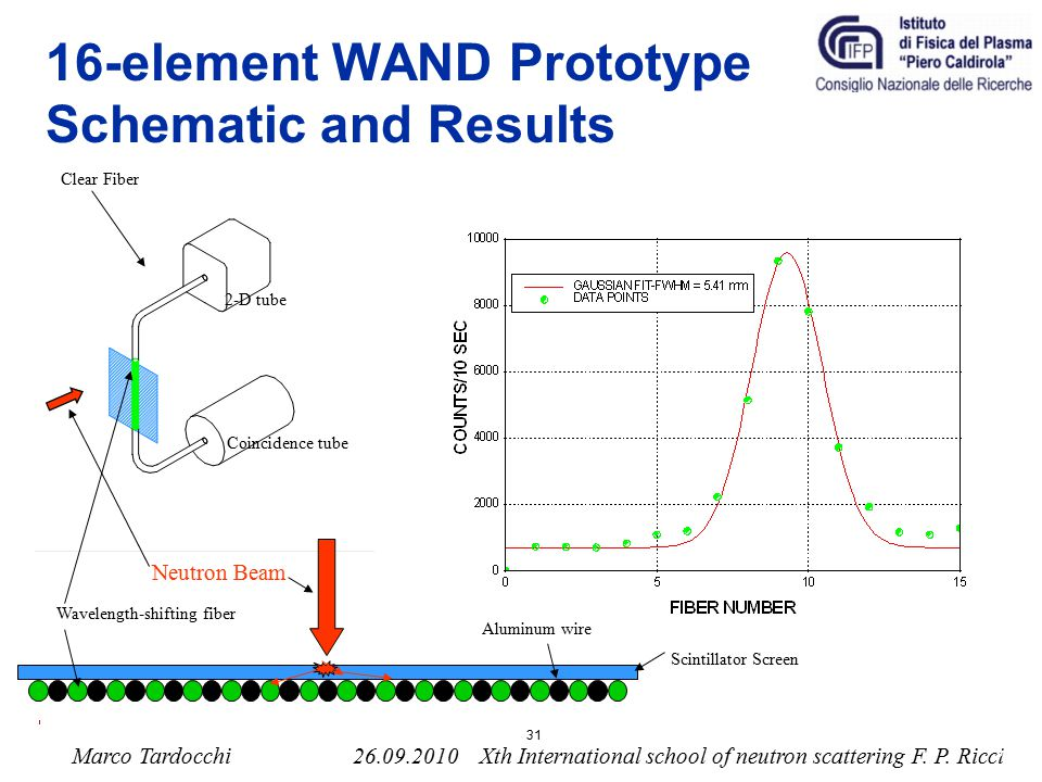 16-element WAND Prototype Schematic and Results