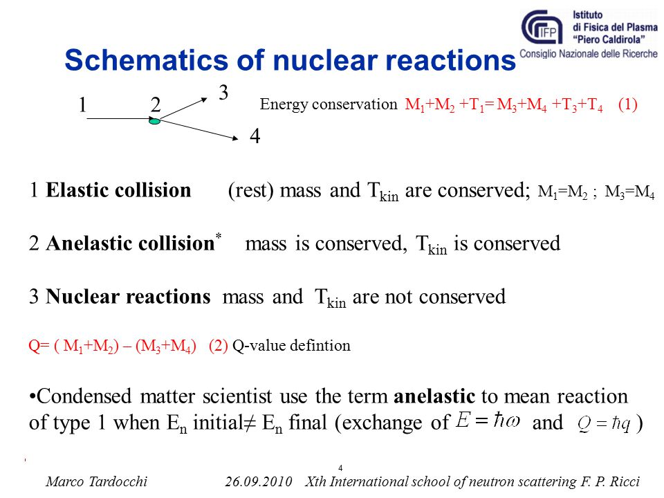 Schematics of nuclear reactions