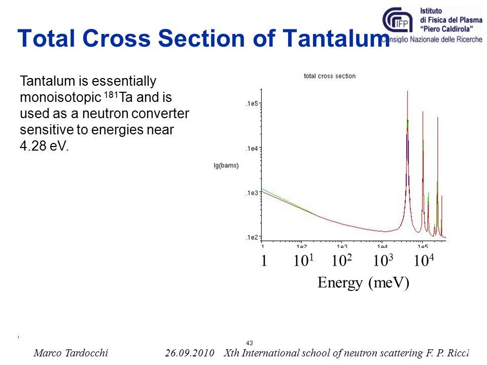 Total Cross Section of Tantalum