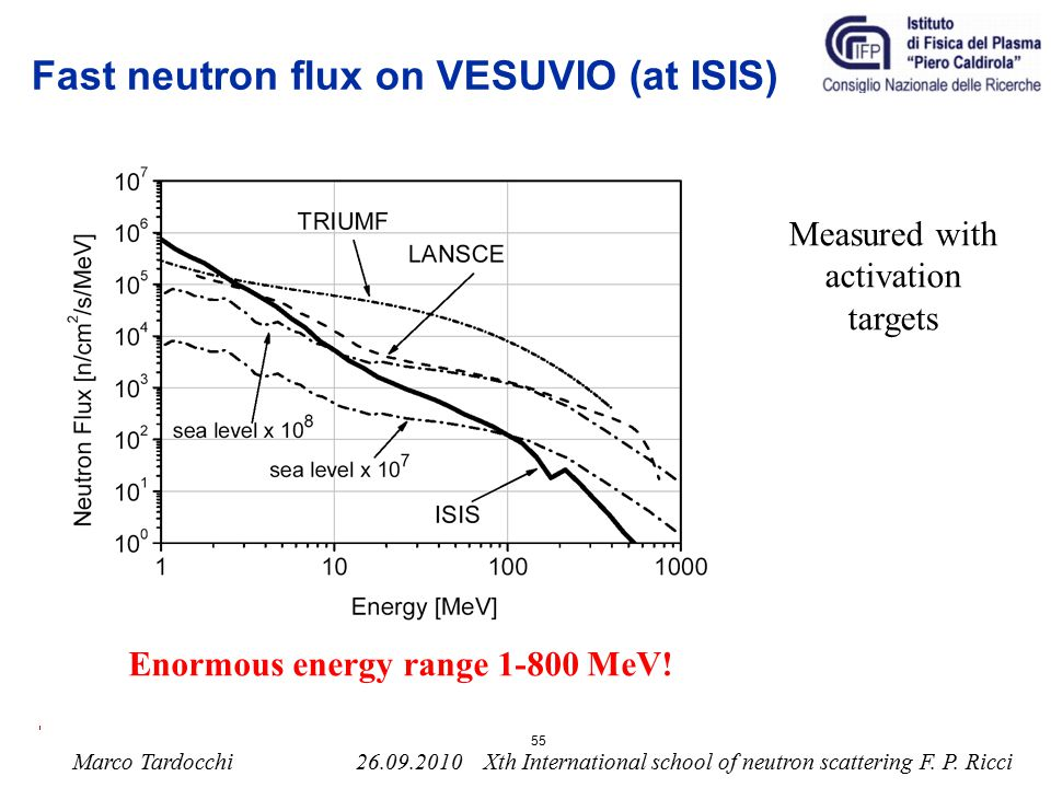 Fast neutron flux on VESUVIO (at ISIS)