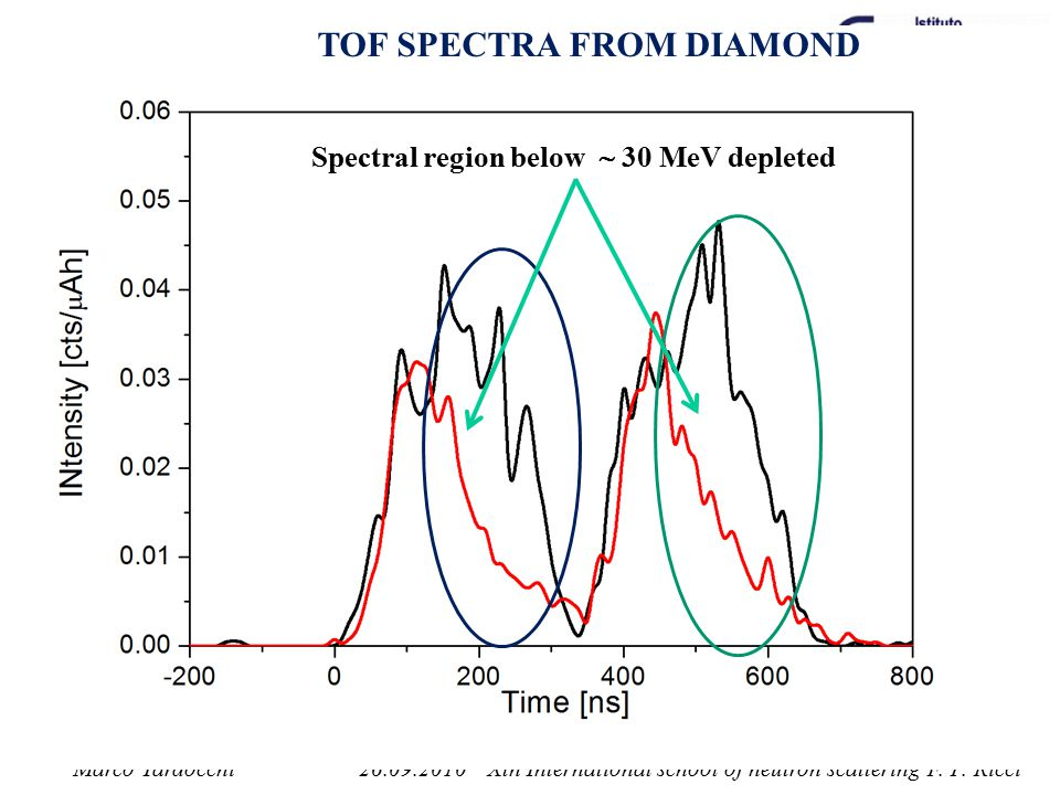 TOF SPECTRA FROM DIAMOND