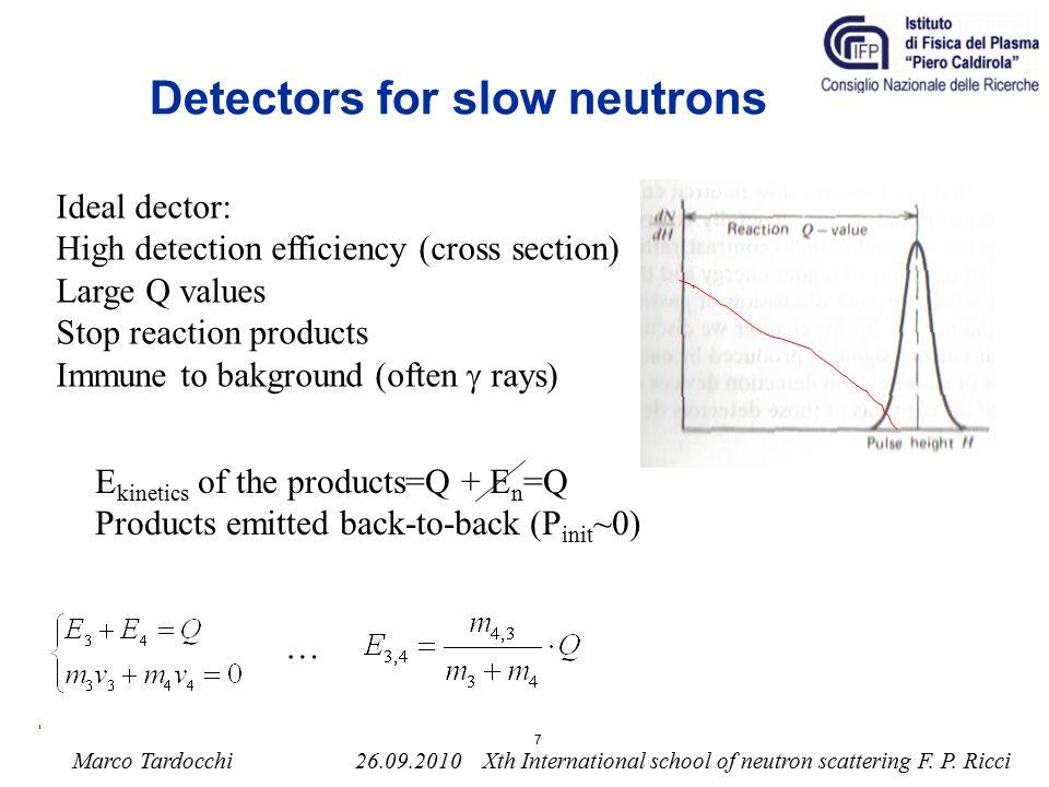 Detectors for slow neutrons