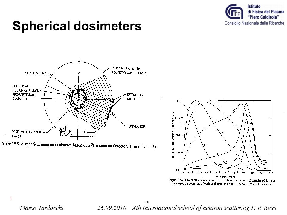 Spherical dosimeters