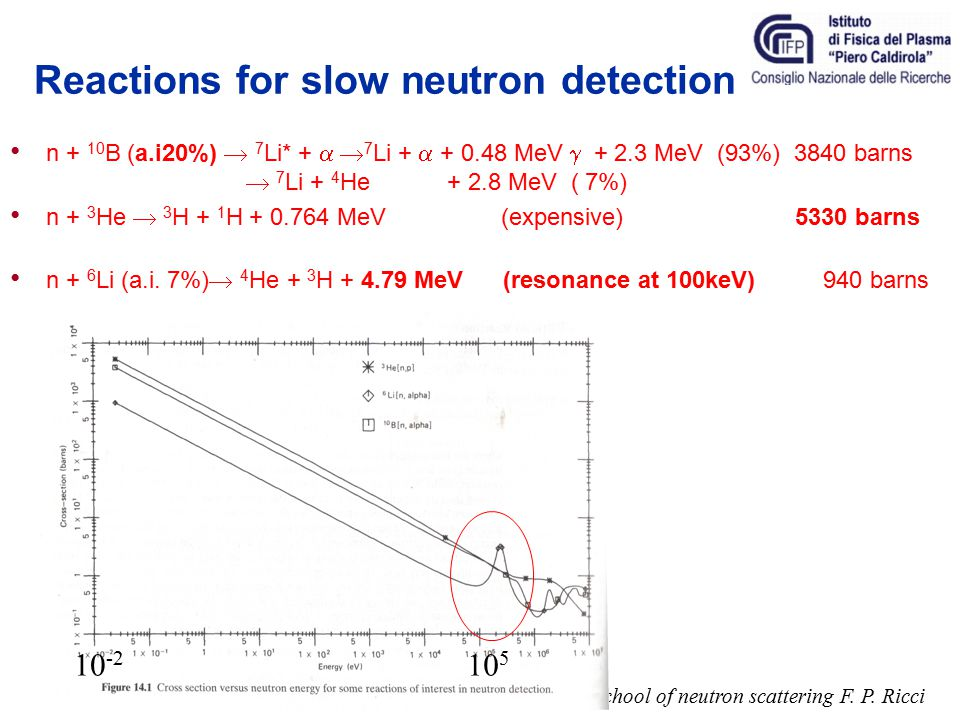Reactions for slow neutron detection