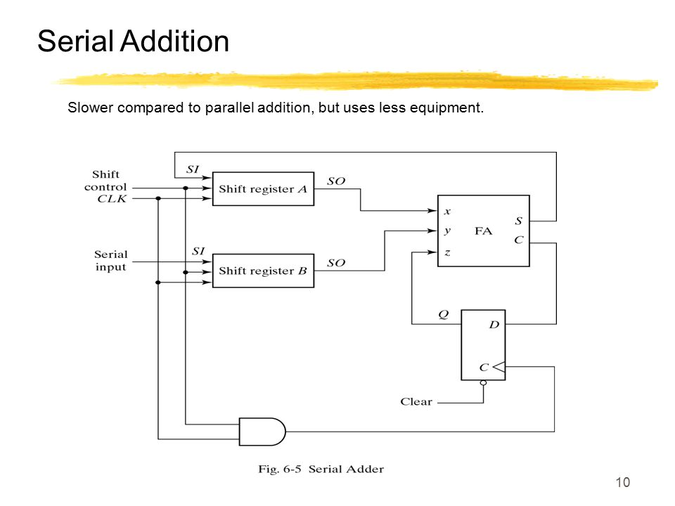 Serial Addition Slower compared to parallel addition, but uses less equipment.