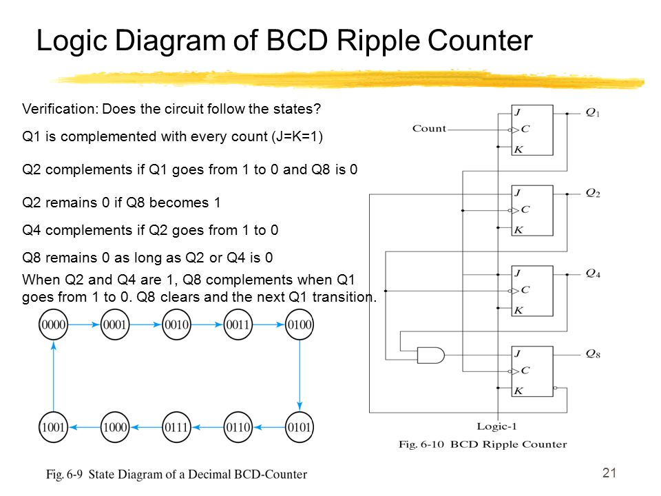 Logic Diagram of BCD Ripple Counter