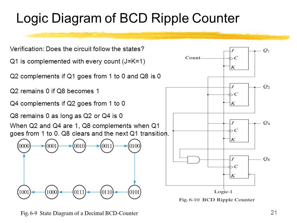 Logic Diagram of BCD Ripple Counter