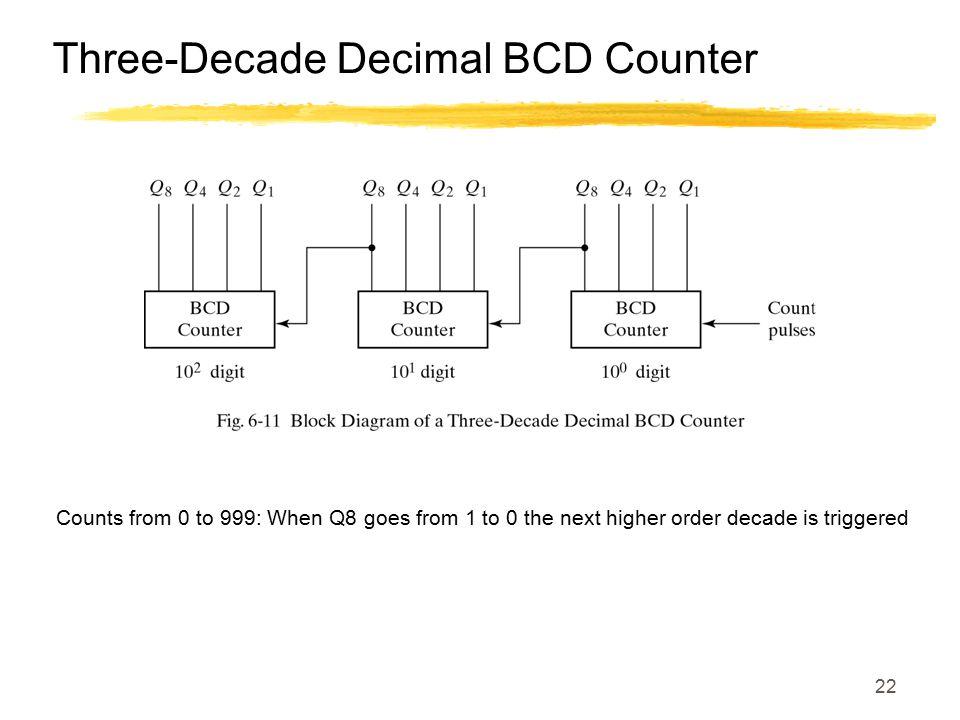 Three-Decade Decimal BCD Counter