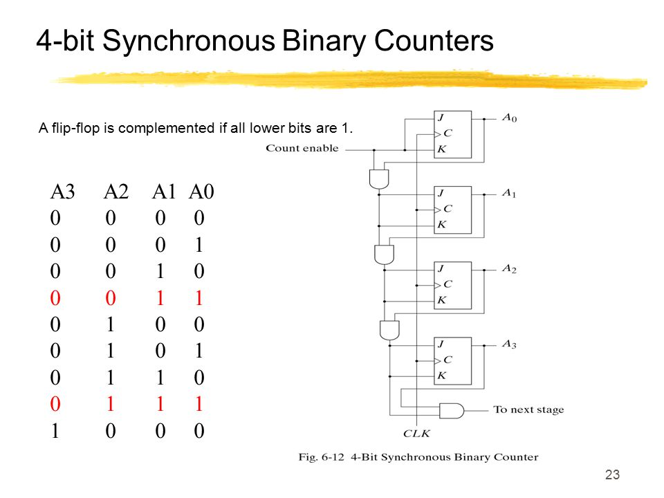 4-bit Synchronous Binary Counters