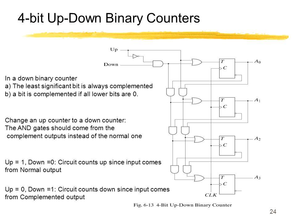 4-bit Up-Down Binary Counters