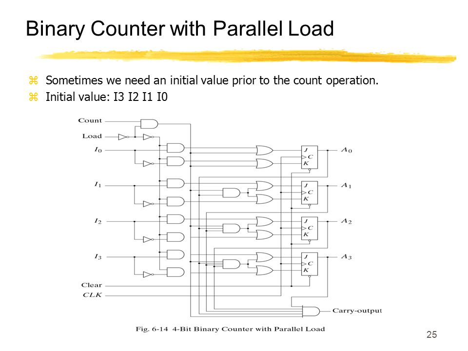 Binary Counter with Parallel Load