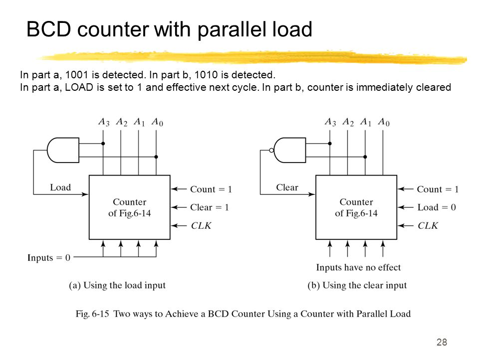 BCD counter with parallel load