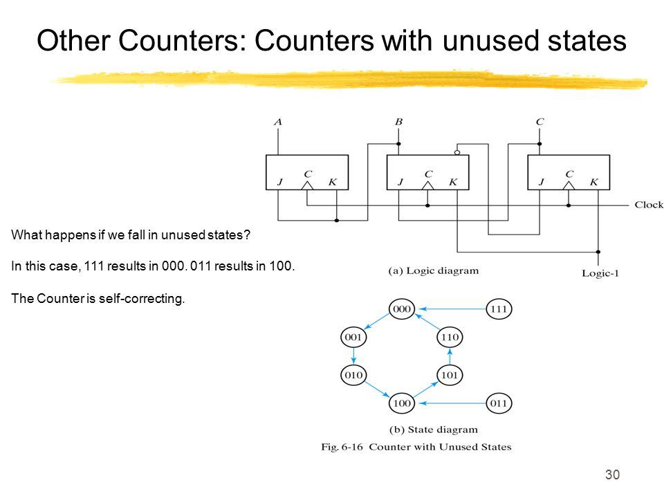 Other Counters: Counters with unused states