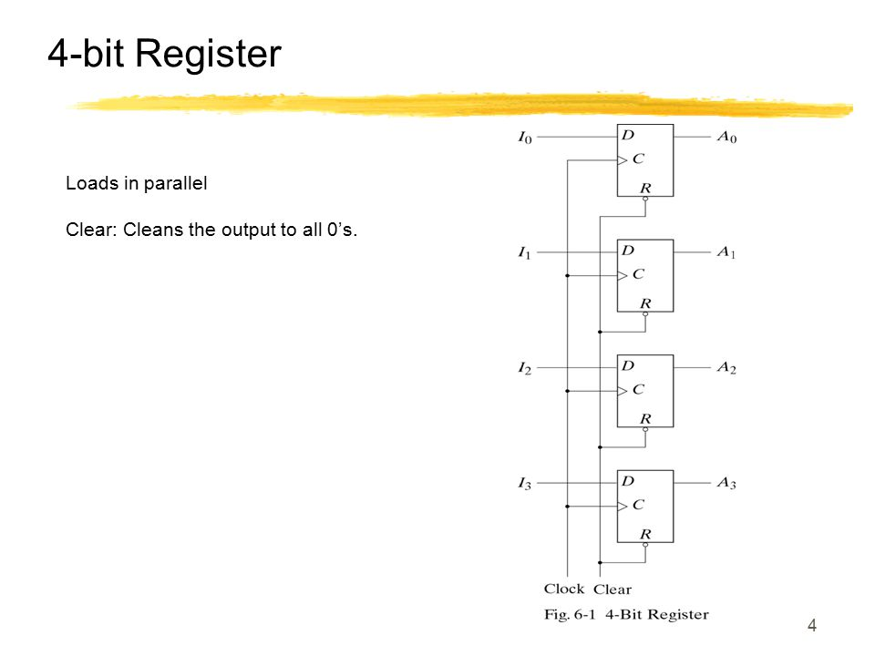 4-bit Register Loads in parallel Clear: Cleans the output to all 0's.
