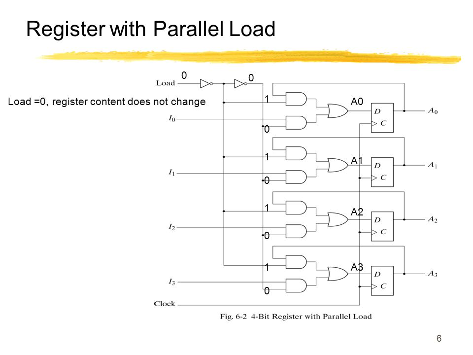 Register with Parallel Load