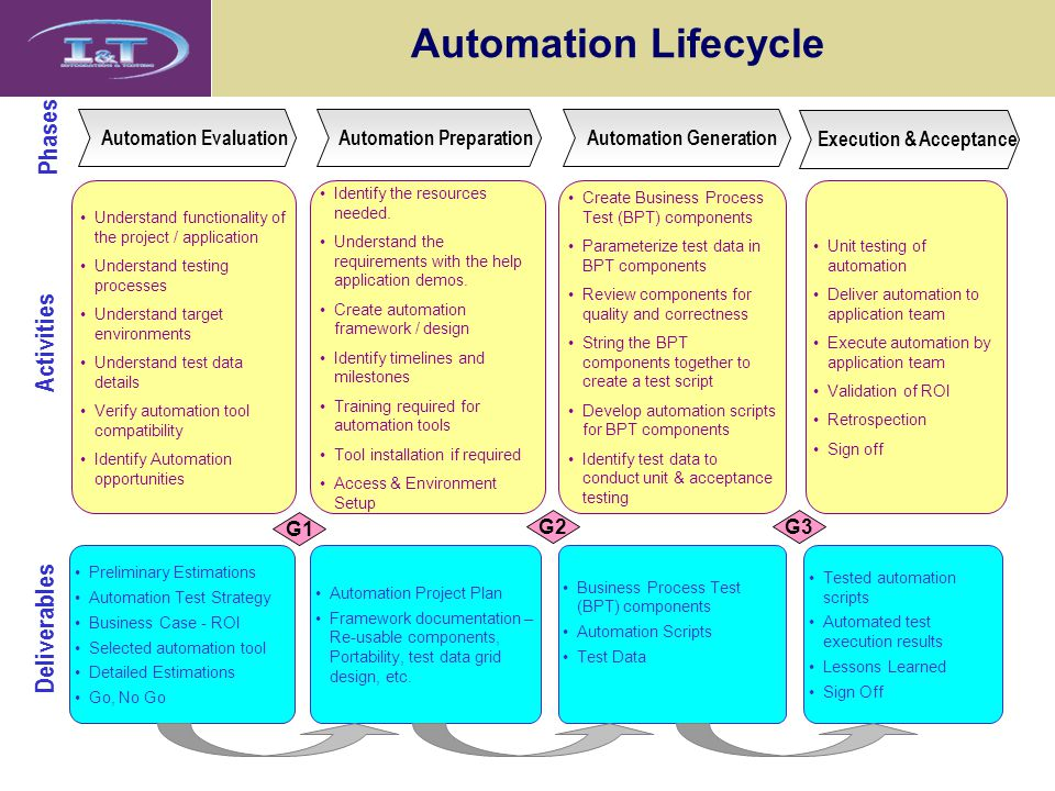 Automation Lifecycle Phases Activities Deliverables G1 G2 G3