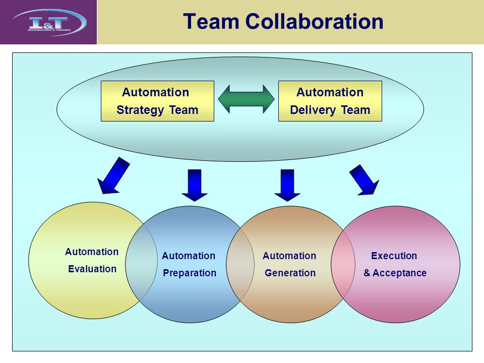 Team Collaboration Automation Strategy Team Automation Delivery Team